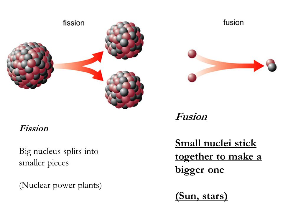 Fission Big nucleus splits into smaller pieces (Nuclear power plants) Fusion Small nuclei stick together to make a bigger one (Sun, stars)