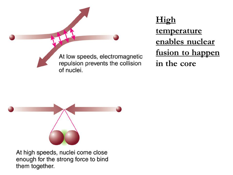 High temperature enables nuclear fusion to happen in the core