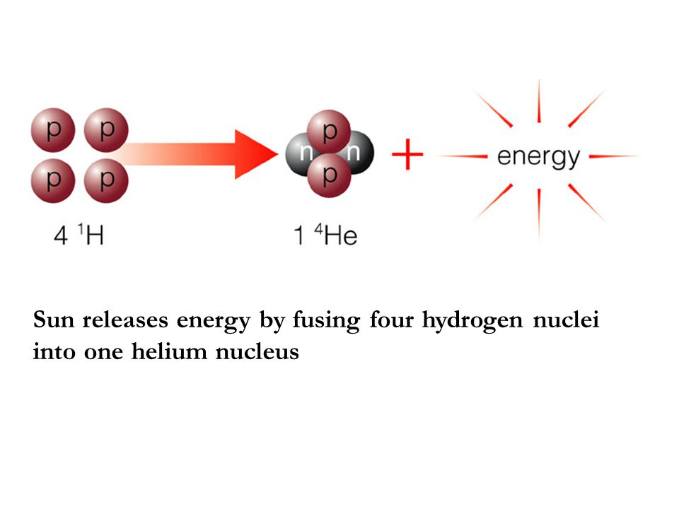 Sun releases energy by fusing four hydrogen nuclei into one helium nucleus