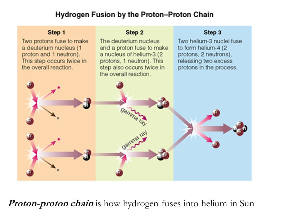 Proton-proton chain is how hydrogen fuses into helium in Sun