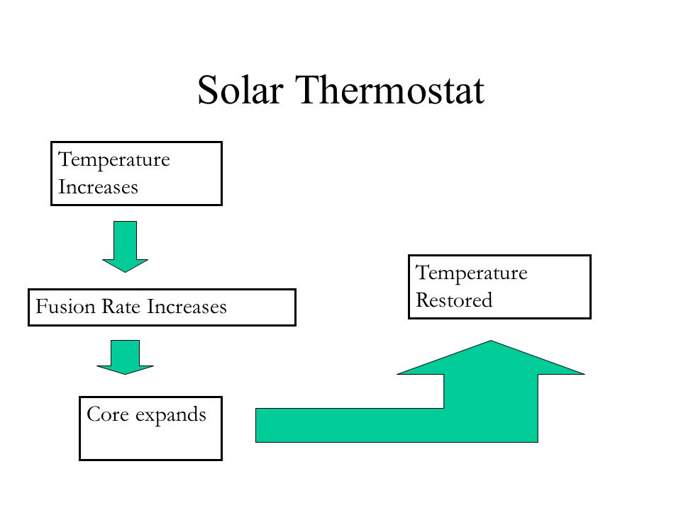 Solar Thermostat Temperature Restored Temperature Increases Fusion Rate Increases Core expands