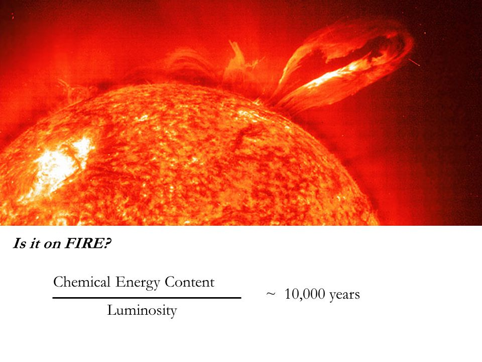 Is it on FIRE? … NO! Luminosity ~ 10,000 years Chemical Energy Content