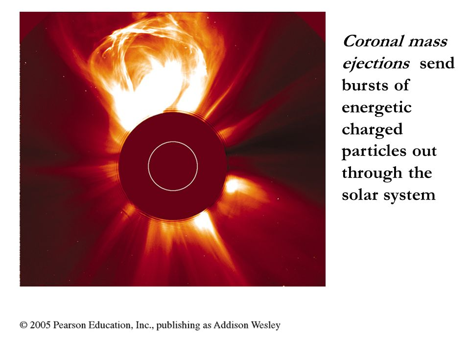 Coronal mass ejections send bursts of energetic charged particles out through the solar system