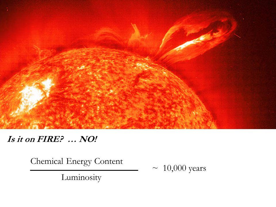 Solar Thermostat Temperature Restored Temperature Decreases Fusion Rate Decreases Core compresses