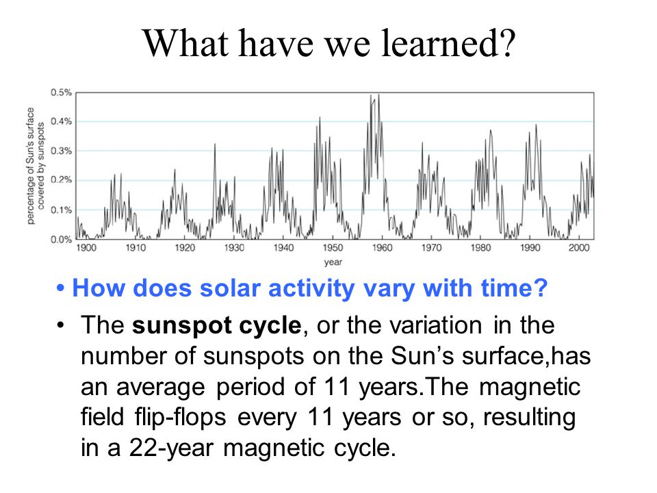 What have we learned. How does solar activity vary with time.