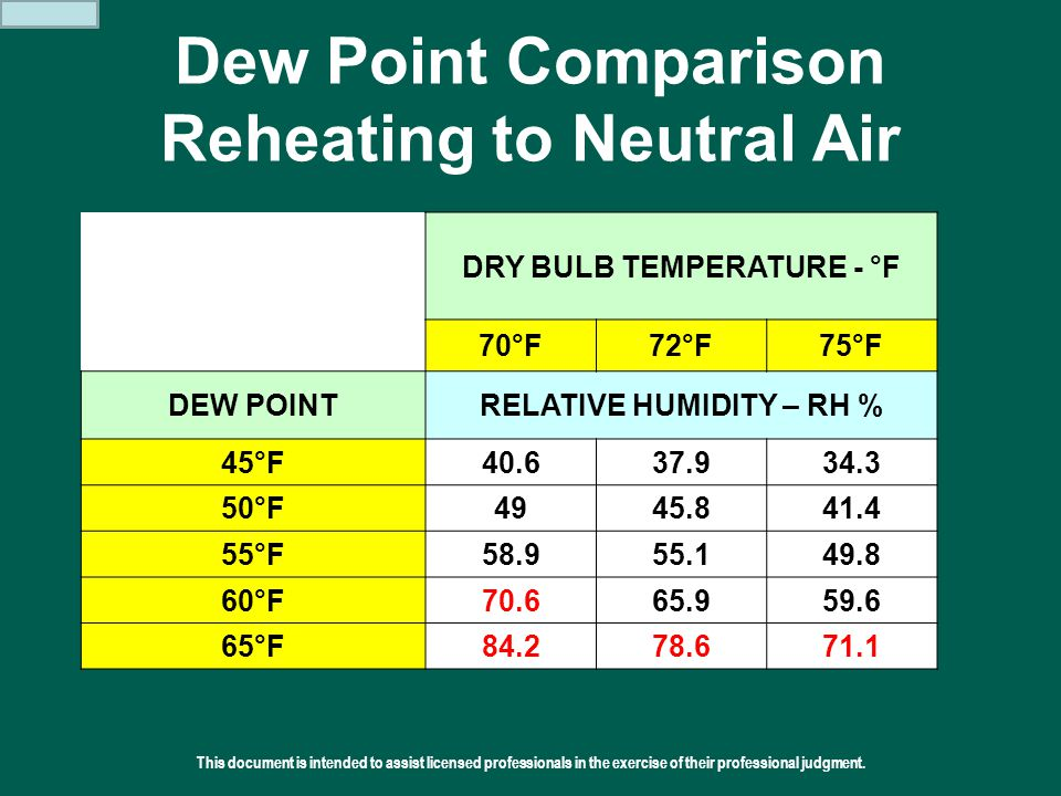 This document is intended to assist licensed professionals in the exercise of their professional judgment.  2011 Addison Dew Point Comparison Reheati