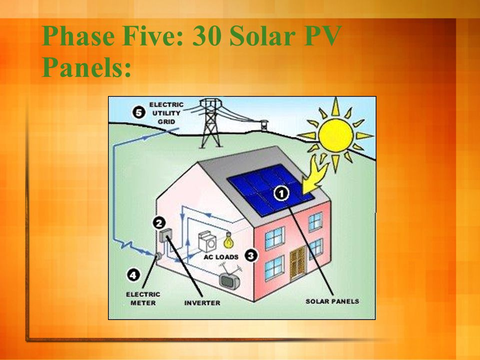 Phase Five: 30 Solar PV Panels: