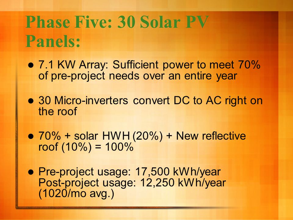 Phase Five: 30 Solar PV Panels: 7.1 KW Array: Sufficient power to meet 70% of pre-project needs over an entire year 30 Micro-inverters convert DC to AC right on the roof 70% + solar HWH (20%) + New reflective roof (10%) = 100% Pre-project usage: 17,500 kWh/year Post-project usage: 12,250 kWh/year (1020/mo avg.)