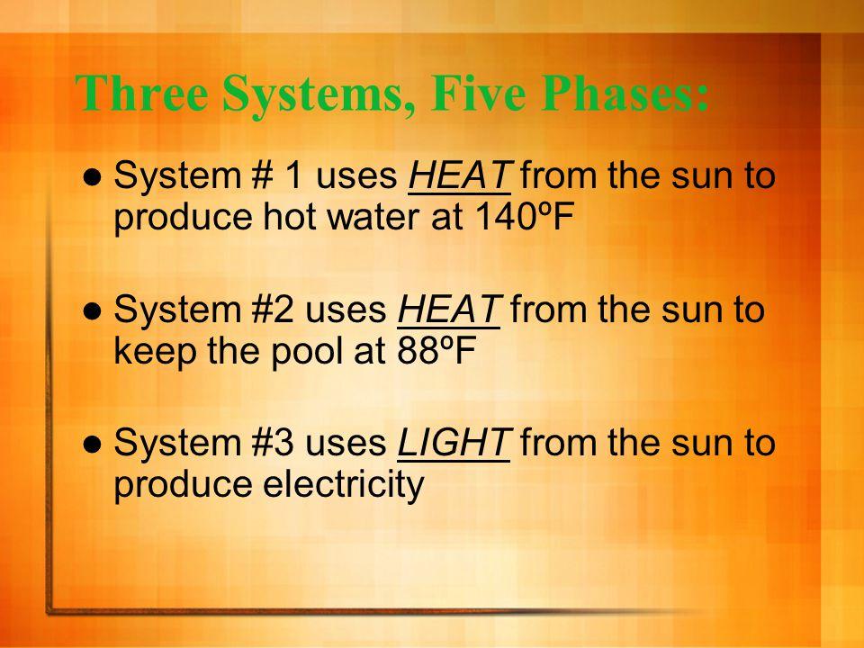 5 Phases: Phase #1: Solar Pool Heater Phase #2: Reduce Existing Energy Use Phase #3: Insulation Phase #4: Solar Hot Water Heater Phase #5: Solar PV Panels