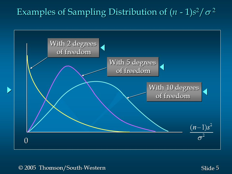 36 Slide © 2005 Thomson/South-Western Hypothesis Testing About the Variances of Two Populations n Example: Buyer's Digest (C) ThermoRite Sample TempKing Sample Temperature 67.4 67.8 68.2 69.3 69.5 67.0 68.1 68.6 67.9 67.2 Thermostat 1 2 3 4 5 6 7 8 9 10 Temperature 67.7 66.4 69.2 70.1 69.5 69.7 68.1 66.6 67.3 67.5 Thermostat 1 2 3 4 5 6 7 8 9 10