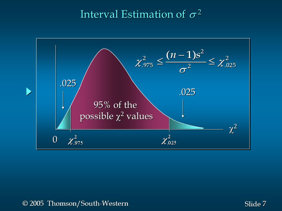 8 8 Slide © 2005 Thomson/South-Western Interval Estimation of  2 Substituting ( n – 1) s 2 /  2 for the  2 we get Substituting ( n – 1) s 2 /  2 for the  2 we get n Performing algebraic manipulation we get There is a (1 –  ) probability of obtaining a  2 value There is a (1 –  ) probability of obtaining a  2 value such that such that