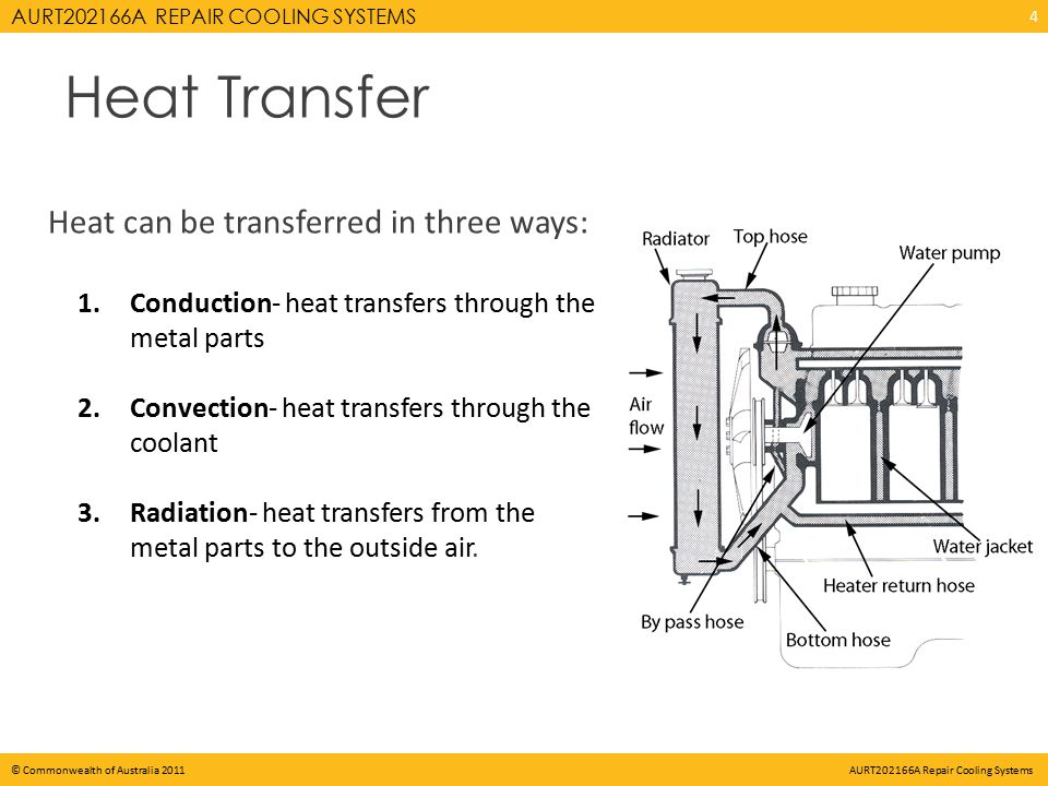 AURT202166A REPAIR COOLING SYSTEMS © Commonwealth of Australia 2011 AURT202166A Repair Cooling Systems Heat Transfer Heat can be transferred in three ways: 1.Conduction- heat transfers through the metal parts 2.Convection- heat transfers through the coolant 3.Radiation- heat transfers from the metal parts to the outside air.