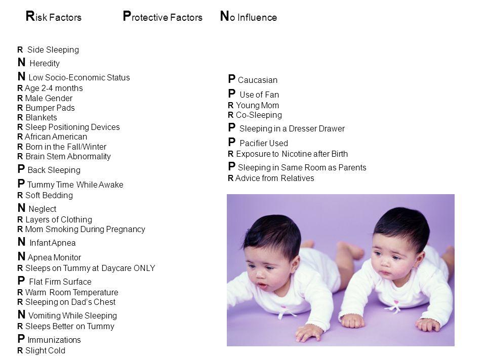 R isk Factors P rotective Factors N o Influence R Side Sleeping N Heredity N Low Socio-Economic Status R Age 2-4 months R Male Gender R Bumper Pads R