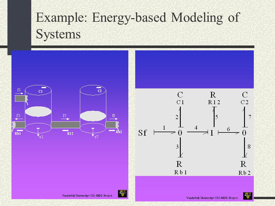Example: Energy-based Modeling of Systems