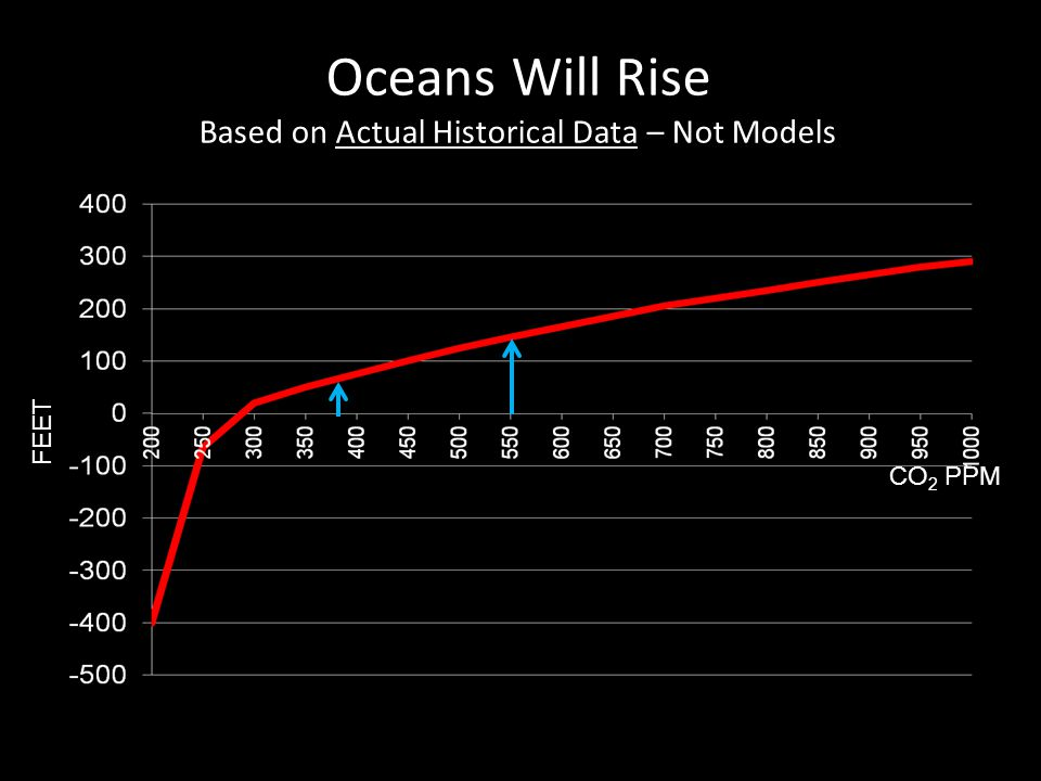 Oceans Will Rise Based on Actual Historical Data – Not Models CO 2 PPM FEET