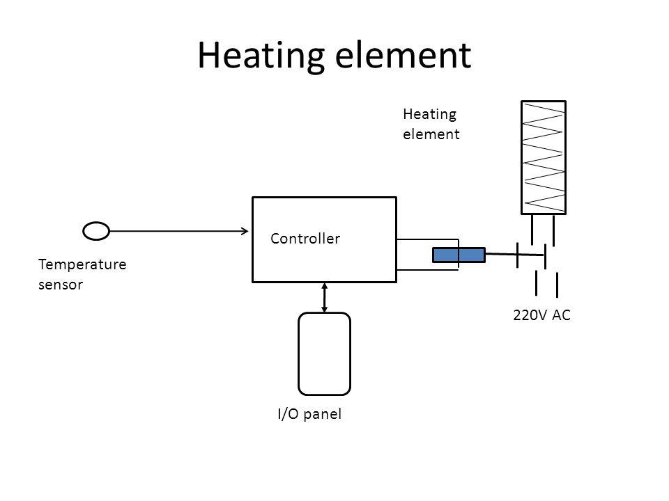 Heating element Temperature sensor Heating element 220V AC Controller I/O panel