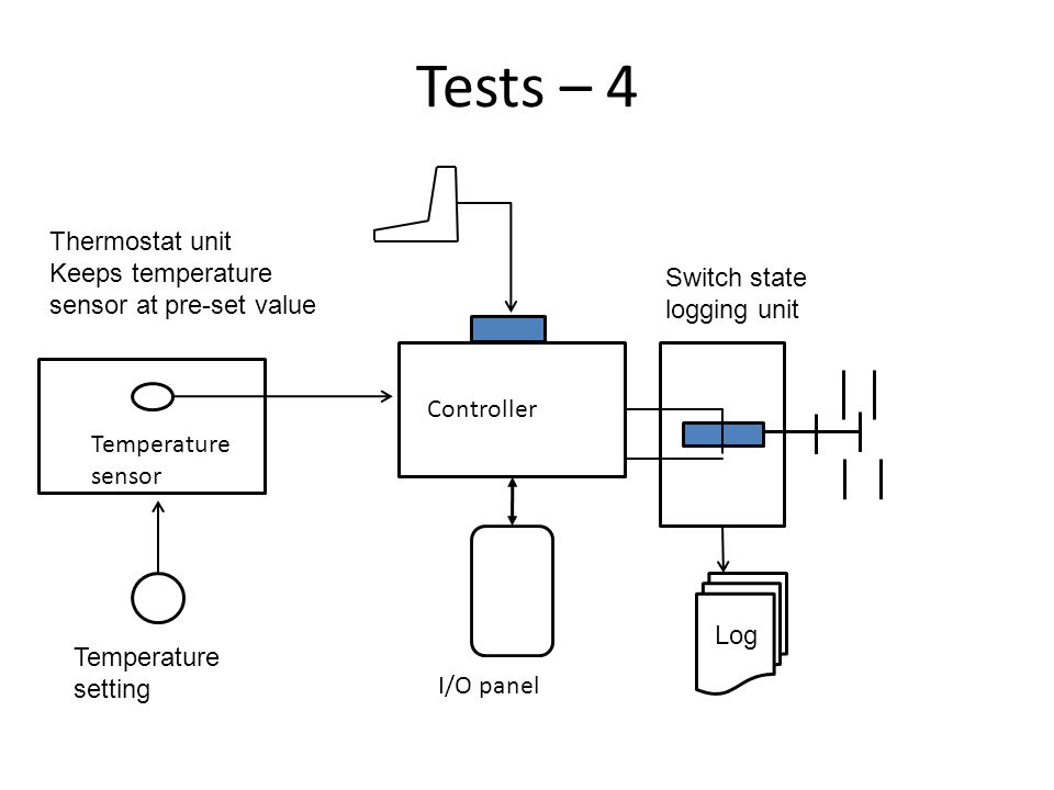 Tests – 4 Temperature sensor Controller I/O panel Thermostat unit Keeps temperature sensor at pre-set value Temperature setting Switch state logging unit Log