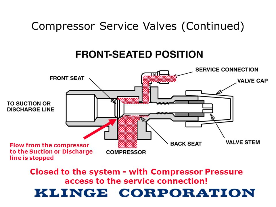 Compressor Service Valves (Continued) Flow from the compressor to the Suction or Discharge line is stopped Closed to the system - with Compressor Pres
