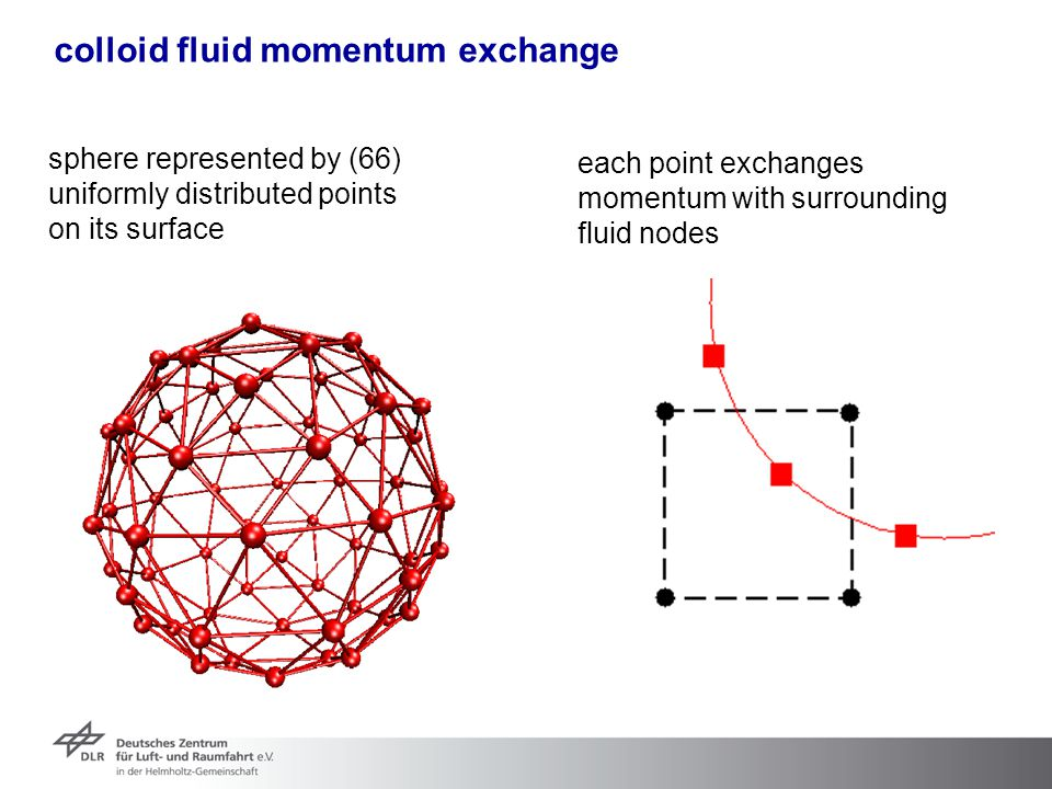 colloid fluid momentum exchange sphere represented by (66) uniformly distributed points on its surface each point exchanges momentum with surrounding
