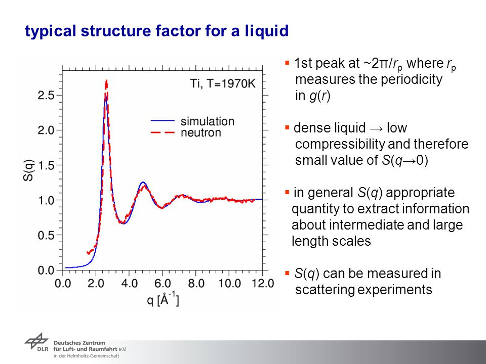 typical structure factor for a liquid  1st peak at ~2π/r p where r p measures the periodicity in g(r)  dense liquid → low compressibility and theref