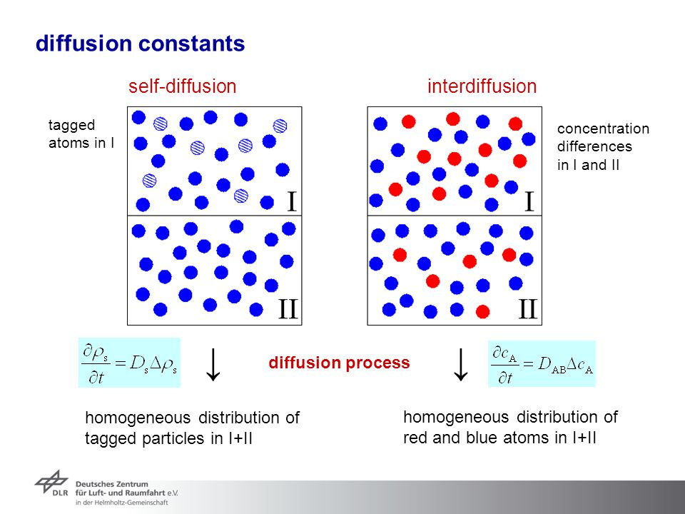 diffusion constants diffusion process self-diffusioninterdiffusion tagged atoms in I concentration differences in I and II homogeneous distribution of
