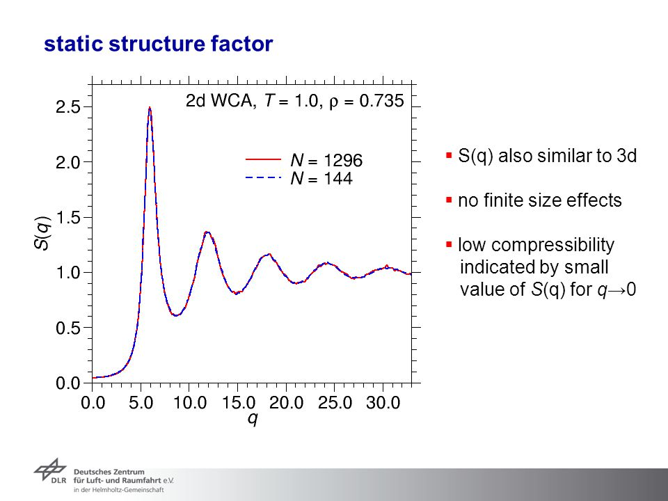 static structure factor  S(q) also similar to 3d  no finite size effects  low compressibility indicated by small value of S(q) for q→0