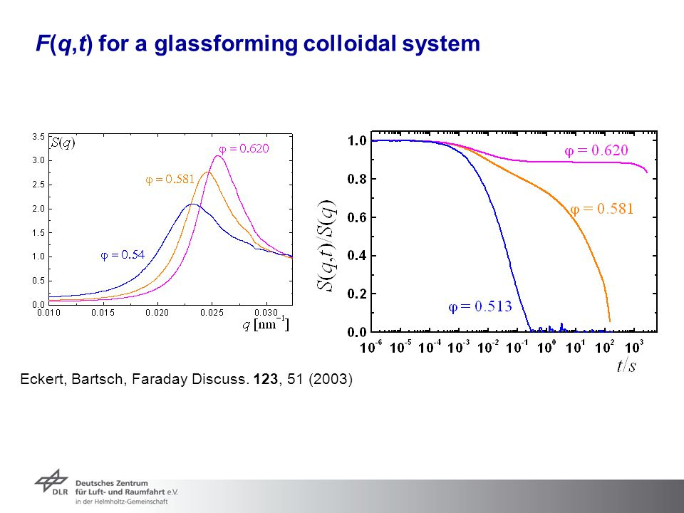 F(q,t) for a glassforming colloidal system Eckert, Bartsch, Faraday Discuss. 123, 51 (2003)