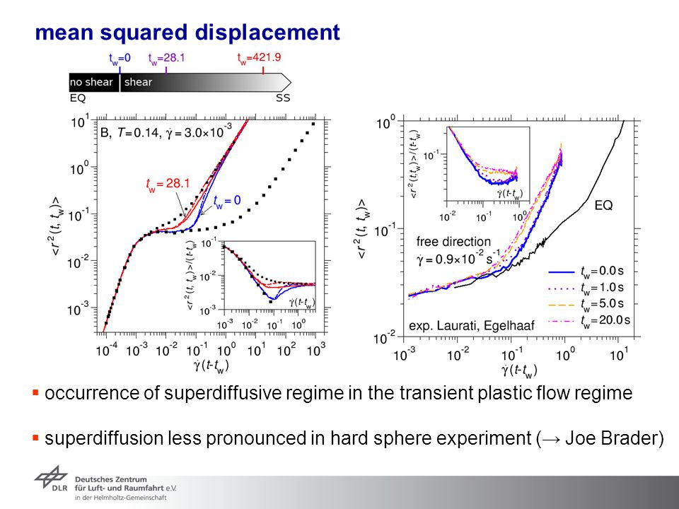 mean squared displacement  occurrence of superdiffusive regime in the transient plastic flow regime  superdiffusion less pronounced in hard sphere e