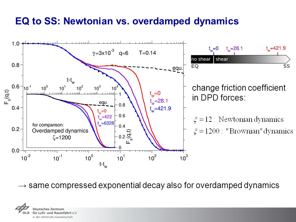 EQ to SS: Newtonian vs. overdamped dynamics → same compressed exponential decay also for overdamped dynamics change friction coefficient in DPD forces