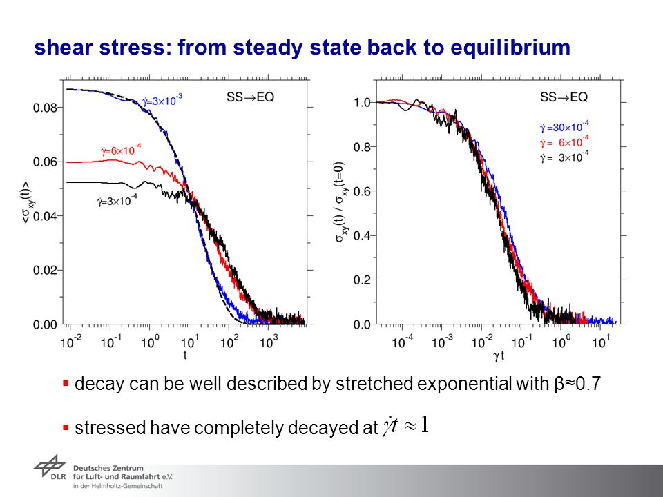 shear stress: from steady state back to equilibrium  decay can be well described by stretched exponential with β ≈0.7  stressed have completely deca