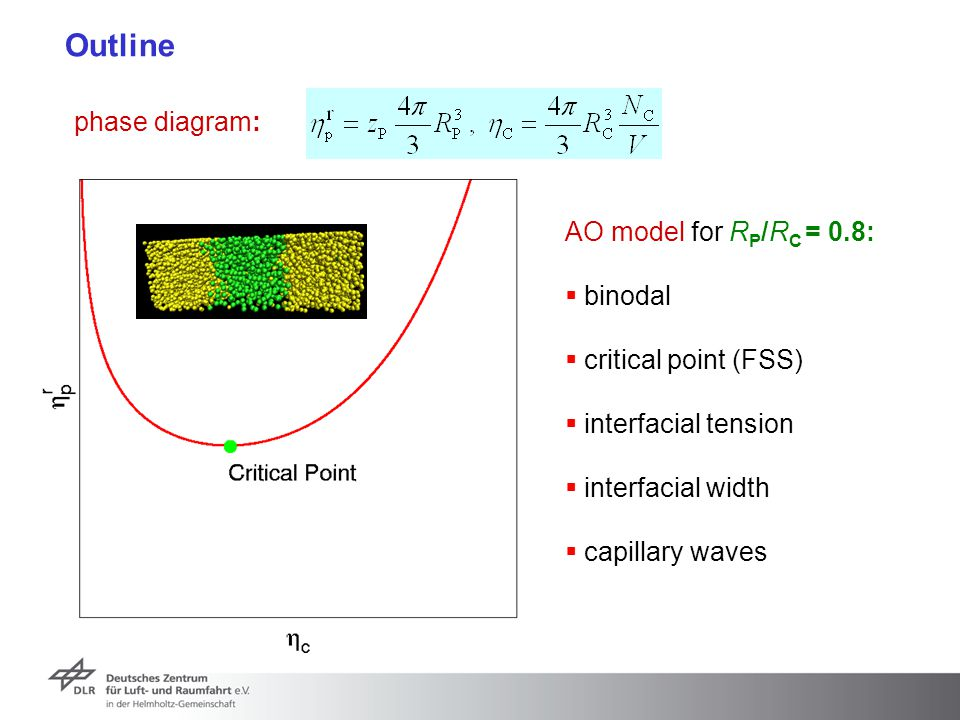 Outline phase diagram: AO model for R P /R C = 0.8:  binodal  critical point (FSS)  interfacial tension  interfacial width  capillary waves