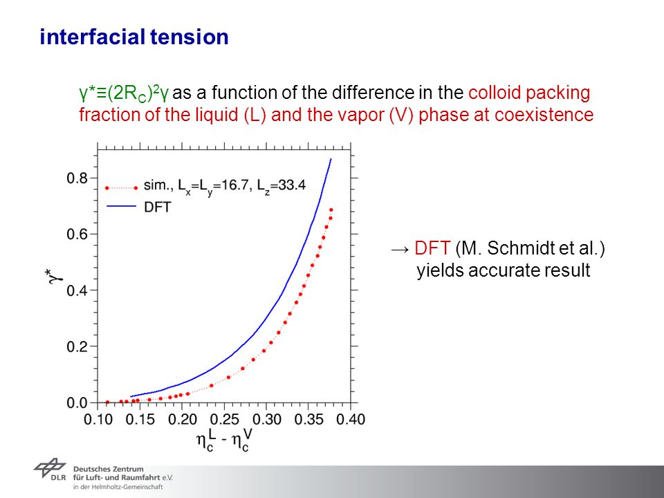 interfacial tension γ*≡(2R C ) 2 γ as a function of the difference in the colloid packing fraction of the liquid (L) and the vapor (V) phase at coexis