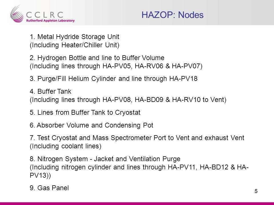 6 MICE Hydrogen R&D System Node 1 Node 2 Node 3 Node 4 Node 5 Node 6 Node 7 Node 8 Node 9 Node 6