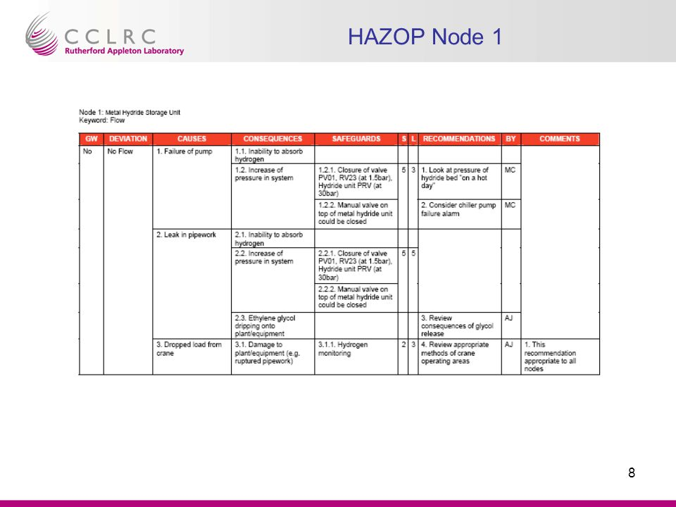 9 HAZOP Recommendations Index Node 1: Metal Hydride Storage Unit, Parameter: Flow Node 1: Metal Hydride Storage Unit, Parameter: Temperature Node 1: Metal Hydride Storage Unit, Parameter: Operator Action Node 2: Hydrogen Bottle and line to the Buffer Volume, Parameter: Pressure Node 2: Hydrogen Bottle and line to the Buffer Volume, Parameter: Contamination Node 2: Hydrogen Bottle and line to the Buffer Volume, Parameter: Effluent / Waste / Residue Node 4: Buffer Tank, Parameter: Pressure Node 4: Buffer Tank, Parameter: Operator Action Node 5: Lines from Buffer Tank to Cryostat, Parameter: Flow Node 6: Absorber Volume and Condensing Pot, Parameter: Instrumentation Node 6: Absorber Volume and Condensing Pot, Parameter: Operator Action Node 6: Absorber Volume and Condensing Pot, Parameter: Structural Failure Node 6: Absorber Volume and Condensing Pot, Parameter: External Hazards Node 7: Test Cryostat and Mass Spectrometer Port to Vent and Exhaust Vent, Parameter: Pressure Node 8: Nitrogen System - Jacket and vent purge, Parameter: Flow Node 8: Nitrogen System - Jacket and vent purge, Parameter: Impact
