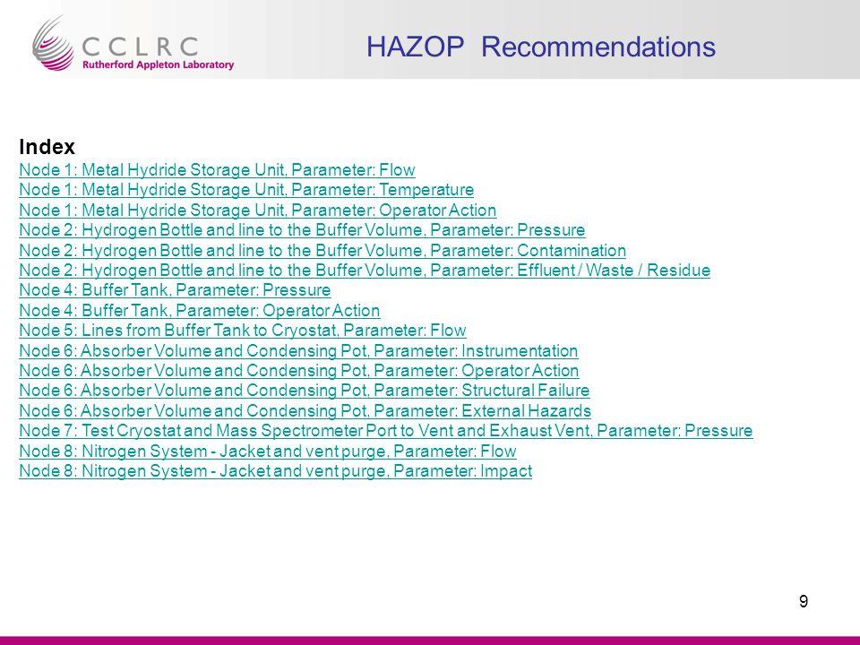 10 HAZOP Recommendations Node 1 (Metal Hydride Storage Unit): 1.