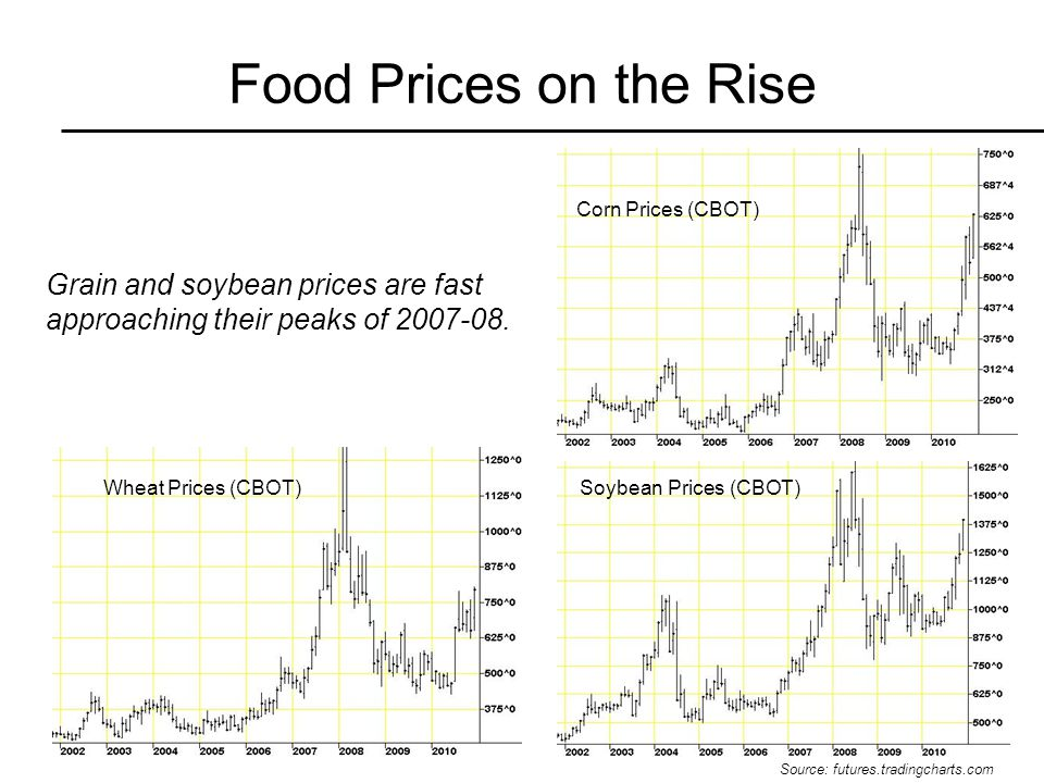 Food Prices on the Rise Grain and soybean prices are fast approaching their peaks of 2007-08.