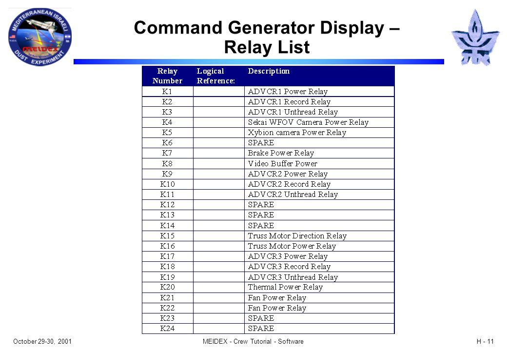 October 29-30, 2001MEIDEX - Crew Tutorial - SoftwareH - 11 Command Generator Display – Relay List