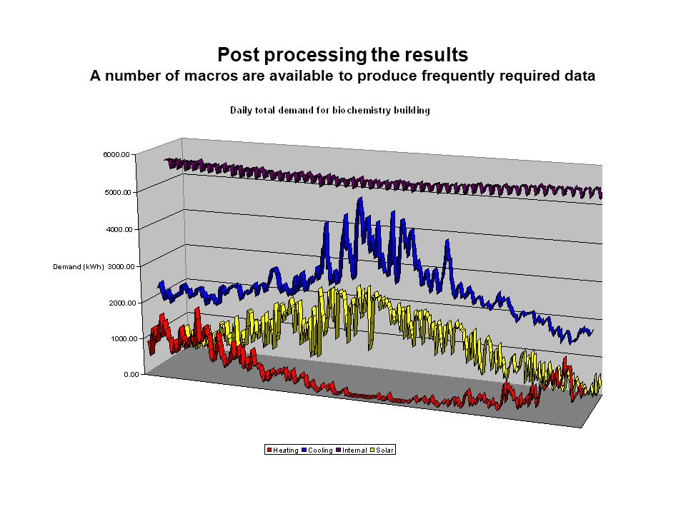 Post processing the results A number of macros are available to produce frequently required data