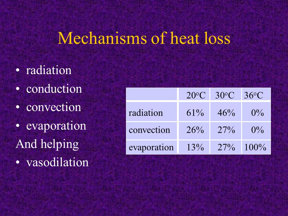 radiation conduction convection evaporation And helping vasodilation Mechanisms of heat loss 20 o C 30 o C 36 o C radiation61% 46% 0% convection26% 27% 0% evaporation13% 27%100%