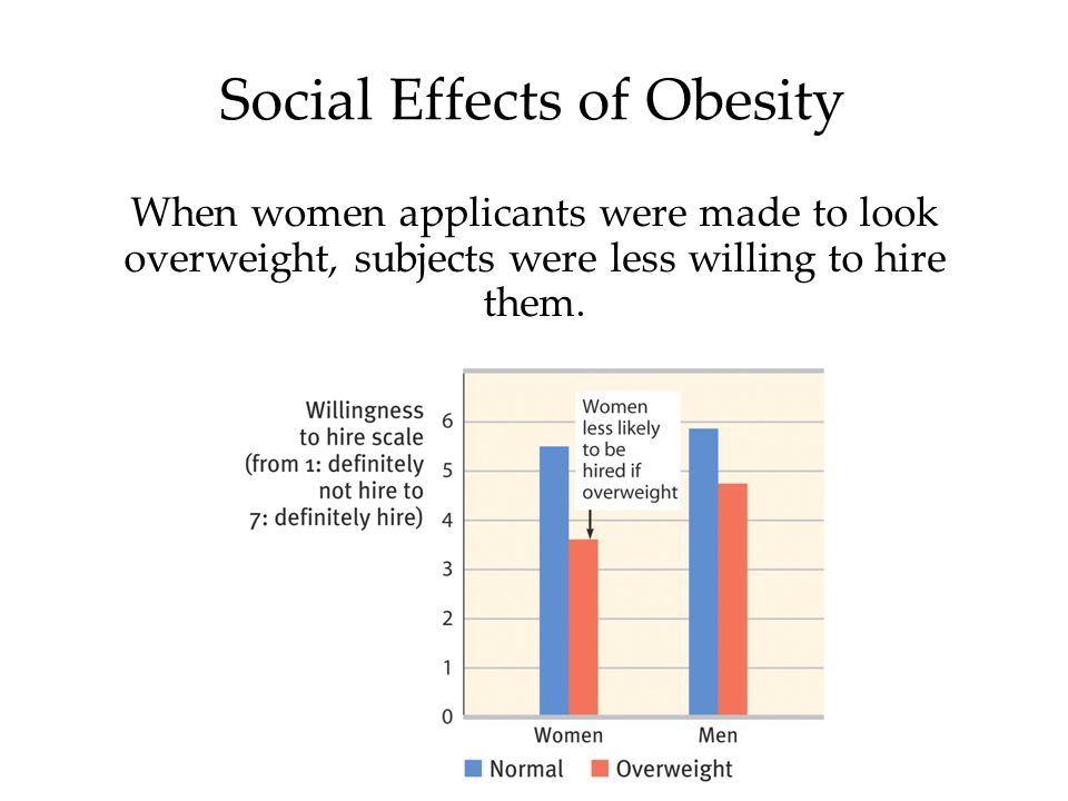 Social Effects of Obesity When women applicants were made to look overweight, subjects were less willing to hire them.