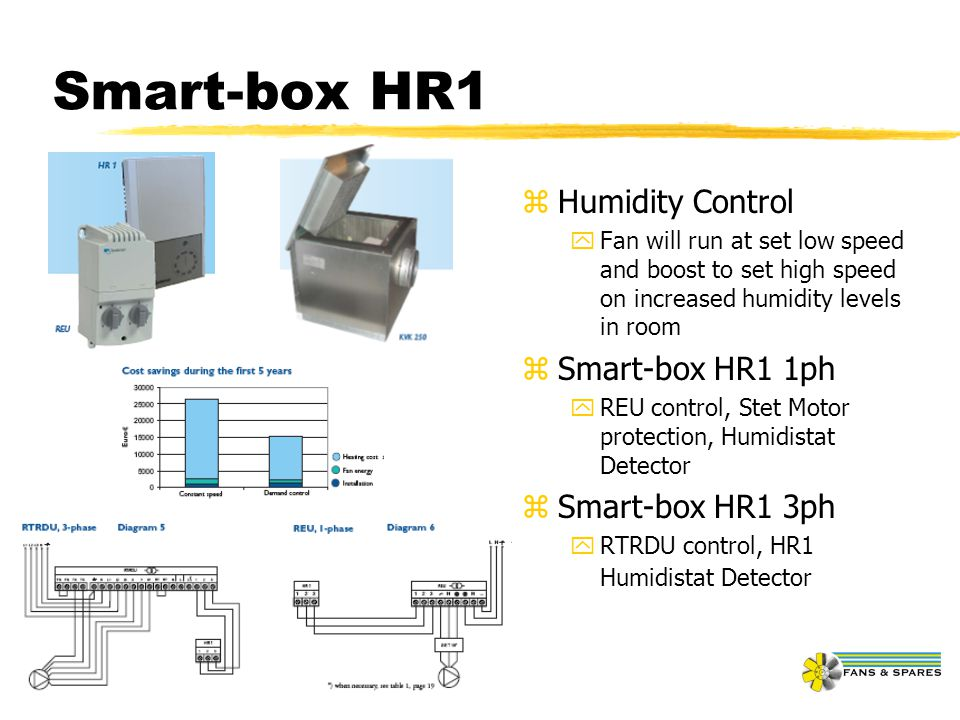 Smart-box HR1 z Humidity Control yFan will run at set low speed and boost to set high speed on increased humidity levels in room z Smart-box HR1 1ph y