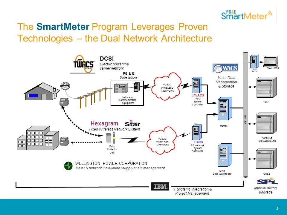 3 The SmartMeter Program Leverages Proven Technologies – the Dual Network Architecture WELLINGTON POWER CORPORATION Meter & network installation / supply chain management CONSUMER PUBLIC WIRELESS NETWORK PUBLIC WIRELESS NETWORK CC&B TWACS PLC System Controller Web Server MDMS STAR® RF Network System Controller BEA / EAI Substation Communication Equipment PG&E Substation DCSI Electric powerline carrier network Data Collector Unit Hexagram Fixed Wireless Network System Meter Data Management & Storage IT Systems Integration & Project Management Interval billing upgrade MBC Data Warehouse