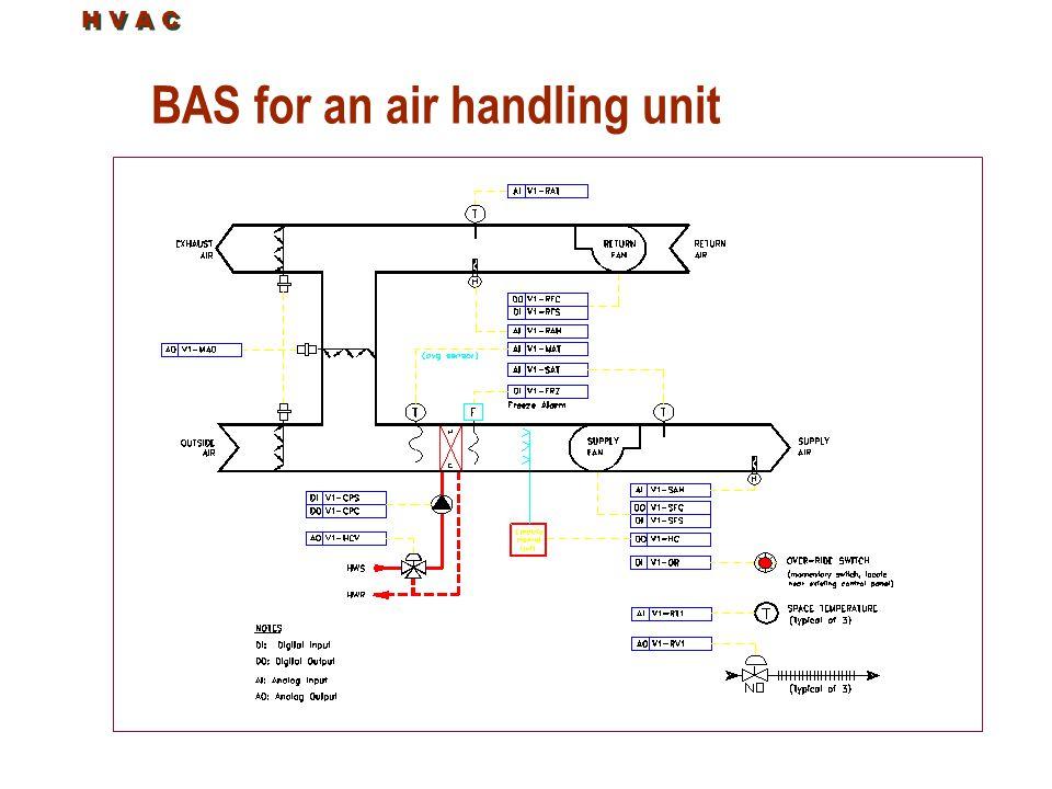 BAS for an air handling unit H V A C