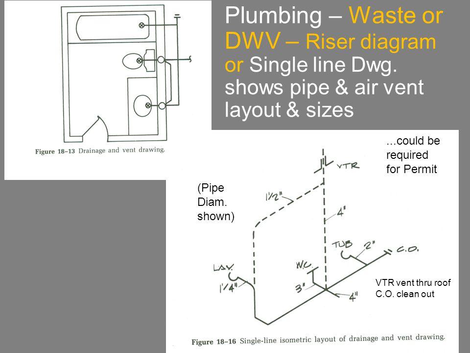 Plumbing – Waste or DWV – Riser diagram or Single line Dwg.