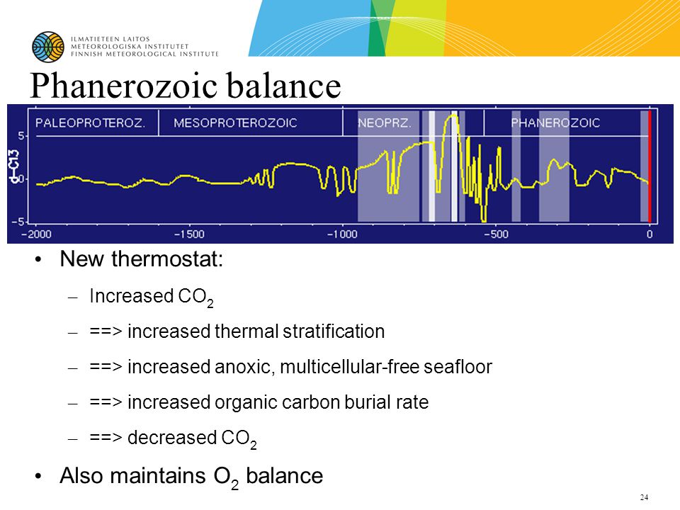 24 Phanerozoic balance New thermostat: – Increased CO 2 – ==> increased thermal stratification – ==> increased anoxic, multicellular-free seafloor – ==> increased organic carbon burial rate – ==> decreased CO 2 Also maintains O 2 balance