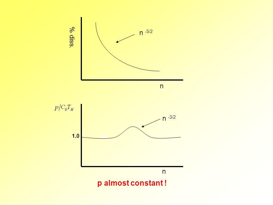 % diss. n n n -5/2 1.0 p almost constant ! n -3/2
