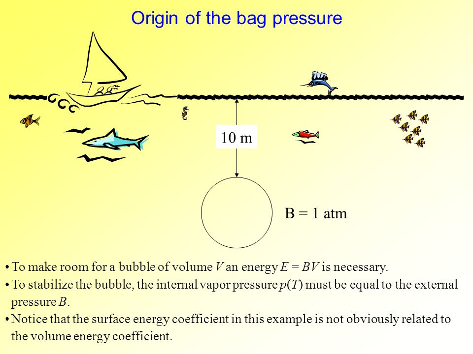 Origin of the bag pressure To make room for a bubble of volume V an energy E = BV is necessary.