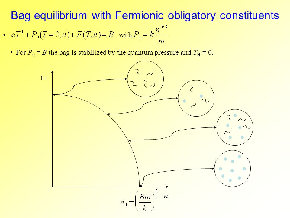 Bag equilibrium with Fermionic obligatory constituents with For P 0 = B the bag is stabilized by the quantum pressure and T H = 0.