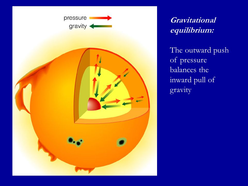 Gravitational equilibrium: The outward push of pressure balances the inward pull of gravity