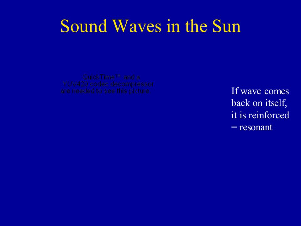Sound Waves in the Sun If wave comes back on itself, it is reinforced = resonant